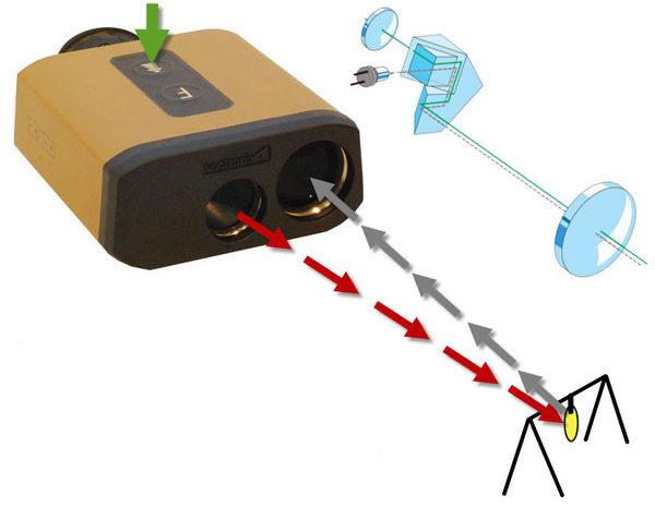 Лазерные дальномеры - основные параметры